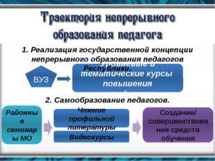 ВУЗ Уровневые и тематические курсы повышения квалификации 1. Реализация госуд