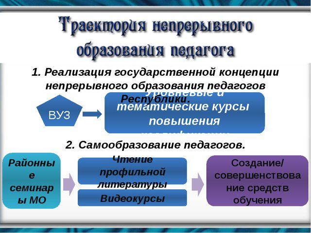 ВУЗ Уровневые и тематические курсы повышения квалификации 1. Реализация госуд...