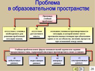 г) альтернативные данные. Признаки учебной проблемы: а) отсутствие у ученика