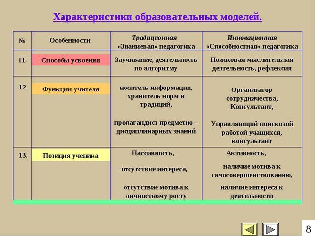 Позиция ученика Функции учителя Способы усвоения Характеристики образовательн...