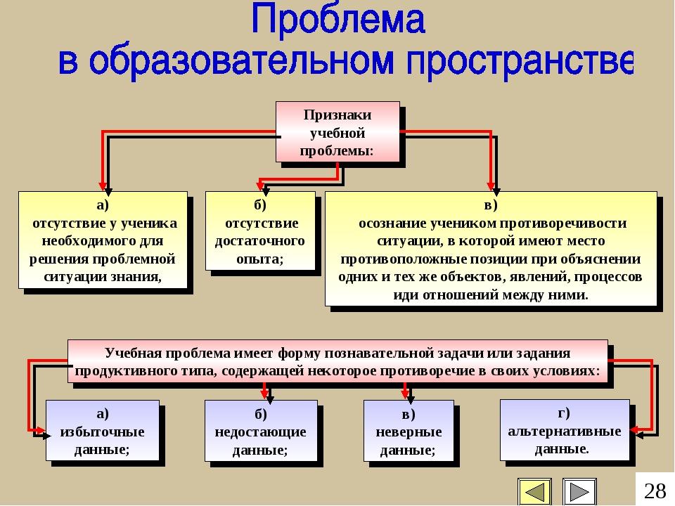 г) альтернативные данные. Признаки учебной проблемы: а) отсутствие у ученика...