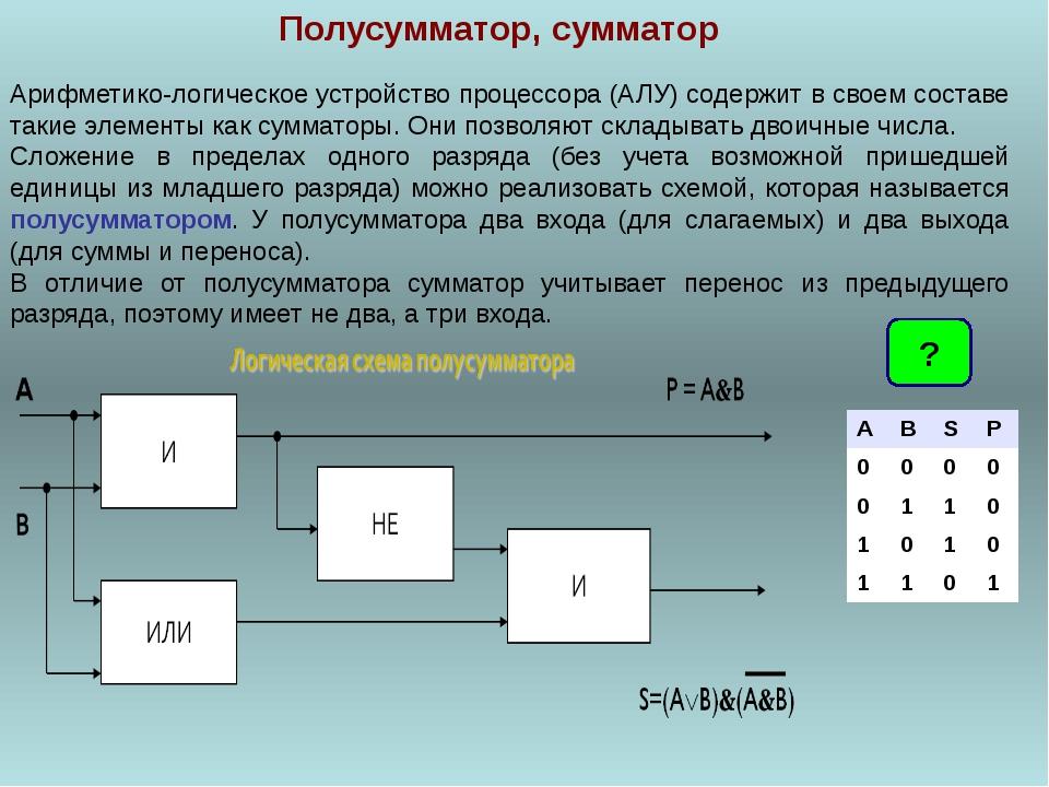 Полусумматор, сумматор Арифметико-логическое устройство процессора (АЛУ) соде...