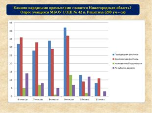 Какими народными промыслами славится Нижегородская область? Опрос учащихся МБ