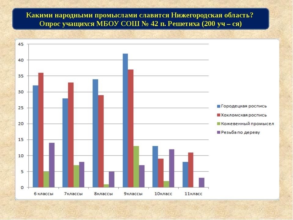 Какими народными промыслами славится Нижегородская область? Опрос учащихся МБ...