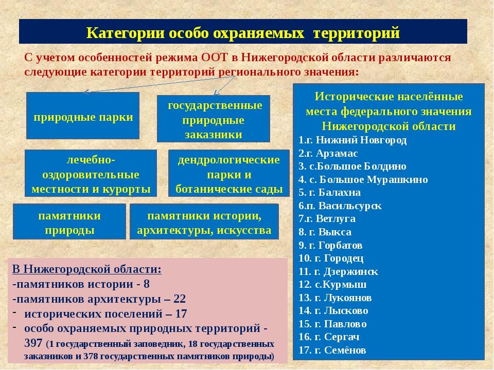 Категории особо охраняемых территорий С учетом особенностей режима ООТ в Ниже...
