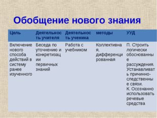Обобщение нового знания Цель Деятельность учителяДеятельность ученикаметод