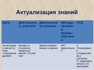 Актуализация знаний ЦельДеятельность учителяДеятельность ученикаМетоды, пр