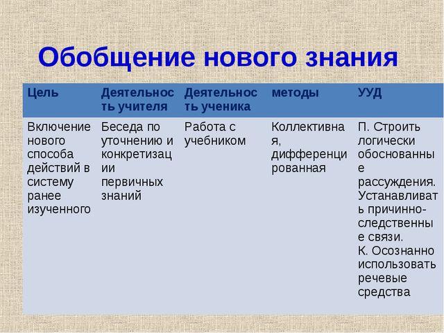 Обобщение нового знания Цель Деятельность учителяДеятельность ученикаметод...