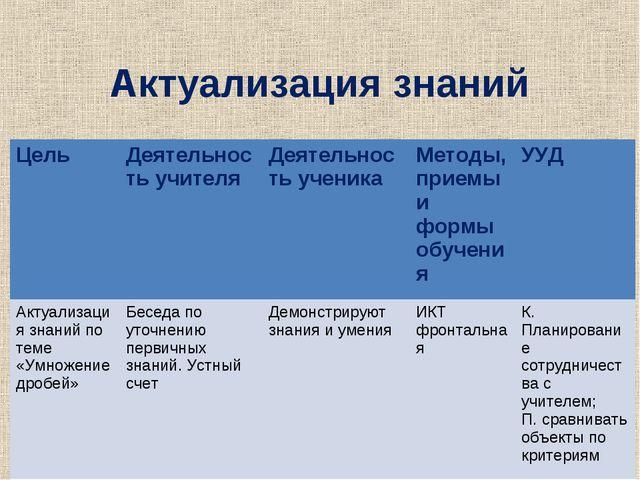 Актуализация знаний ЦельДеятельность учителяДеятельность ученикаМетоды, пр...