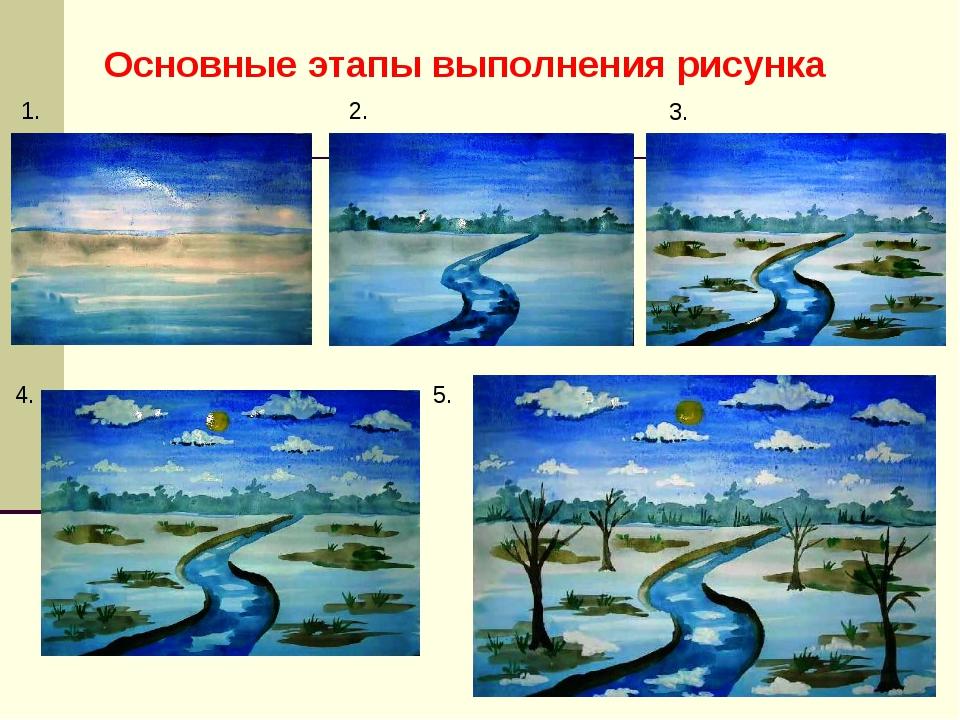 Основные этапы выполнения рисунка 1. 2. 3. 4. 5.
