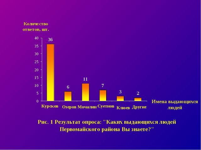 Курсков Озеров Мочалин Суетнов Клюев Другие Имена выдающихся людей