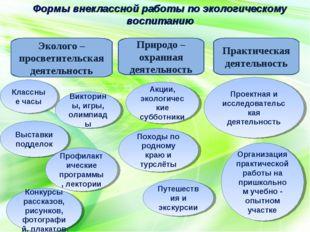 Проектная и исследовательская деятельность Формы внеклассной работы по эколог