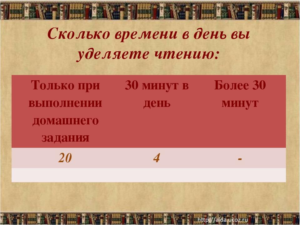 Сколько времени в день вы уделяете чтению: Только при выполнениидомашнего зад...