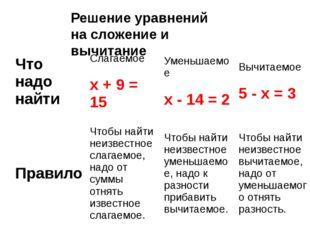 Решение уравнений на сложение и вычитание Что надо найти Слагаемое x + 9 = 15