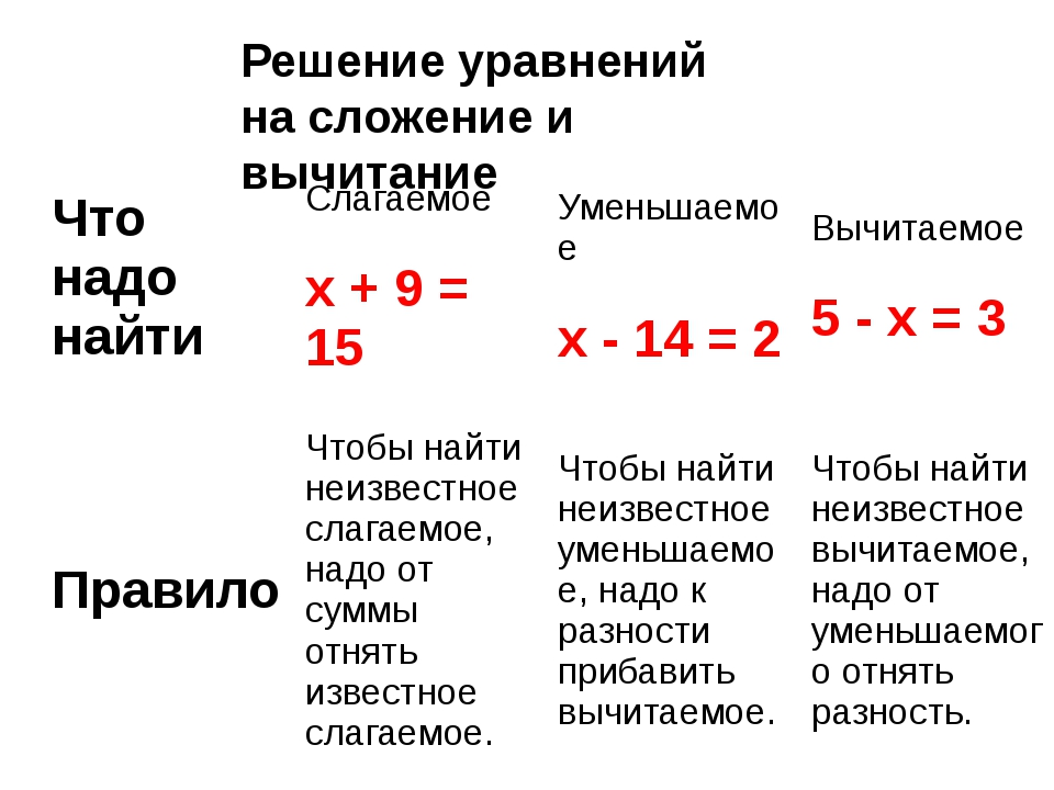 Решение уравнений на сложение и вычитание Что надо найти Слагаемое x + 9 = 15...