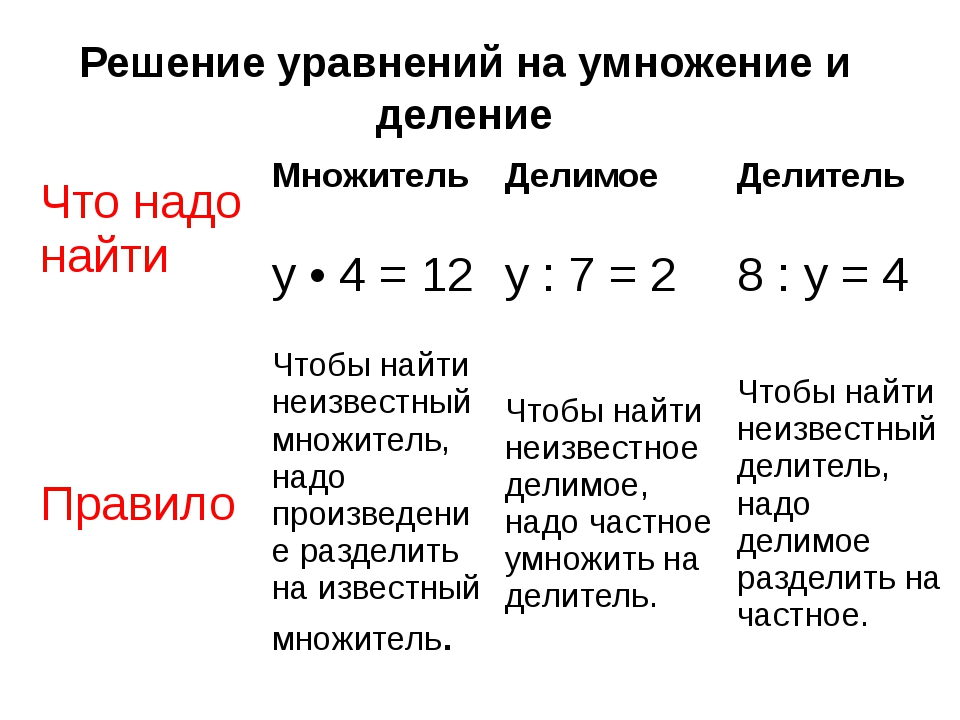 Решение уравнений на умножение и деление Что надо найти Множитель y • 4 = 12...