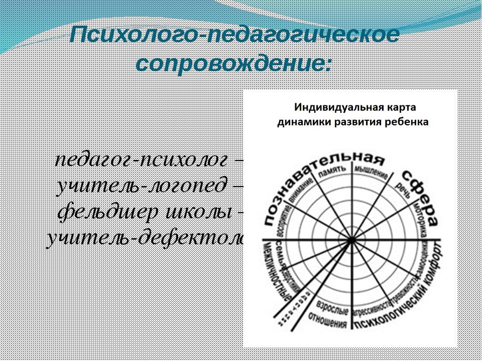 Психолого-педагогическое сопровождение: педагог-психолог – учитель-логопед –...