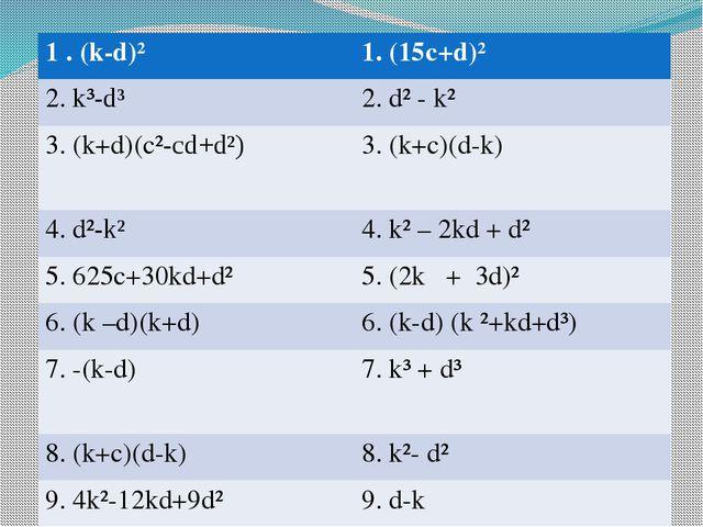 1.(k-d)² 1.(15c+d)² 2.k³-d³ 2. d²- k² 3.(k+d)(c²-cd+d²) 3. (k+c)(d-k) 4.d²-k...