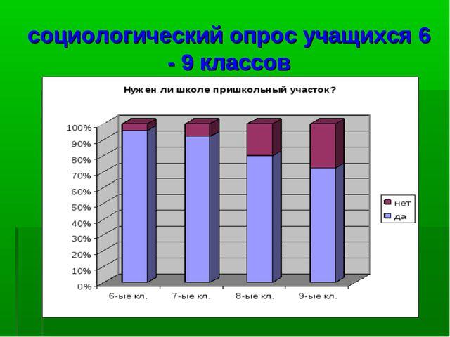 социологический опрос учащихся 6 - 9 классов