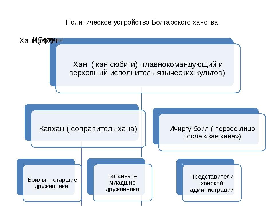 Политическое устройство Болгарского ханства