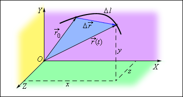 http://physics.ru/courses/op25part1/content/chapter1/section/paragraph1/images/1-1-1.gif