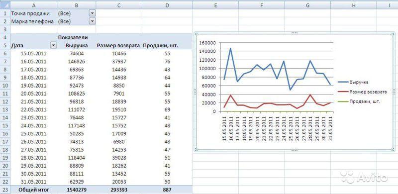Как сделать таблицу в excel с графиком
