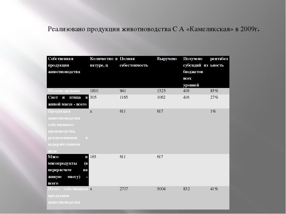 Реализовано продукции животноводства С А «Камеликская» в 2009г. Собственная п...