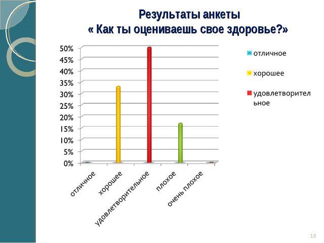 * Результаты анкеты « Как ты оцениваешь свое здоровье?» Rybinа О.P. 2015g.