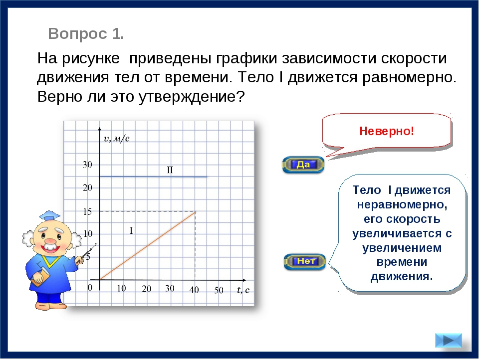 Неверно! На рисунке приведены графики зависимости скорости движения тел от вр...