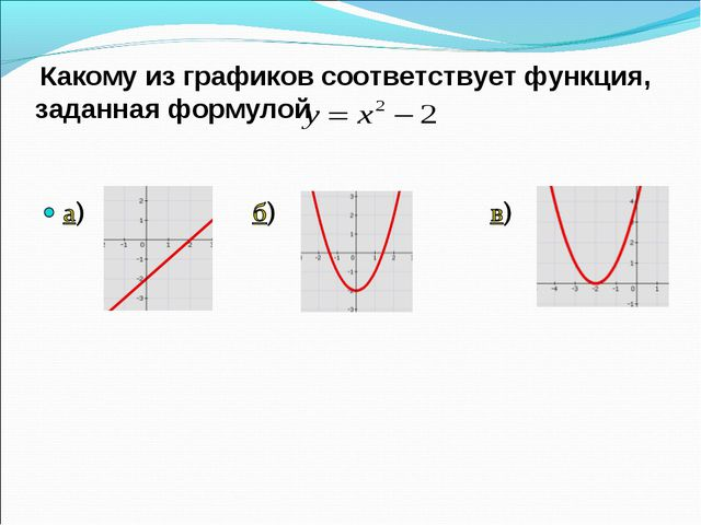 Какому из графиков соответствует функция, заданная формулой