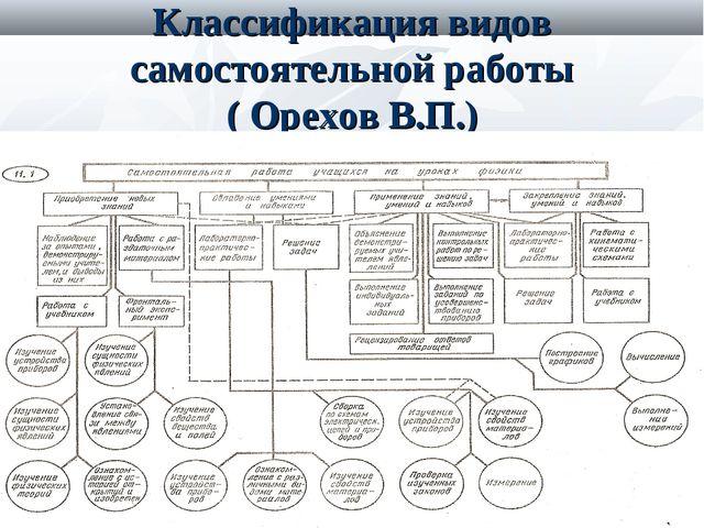 Классификация видов самостоятельной работы ( Орехов В.П.)