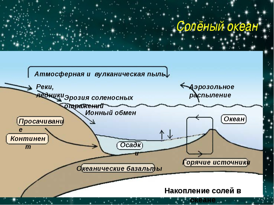 Солёный океан Аэрозольное распыление