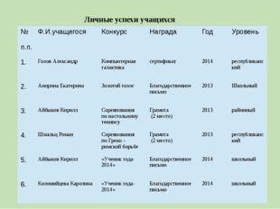 Личные успехи учащихся № п.п. Ф.И.учащегося Конкурс Награда Год Уровень 1. Го