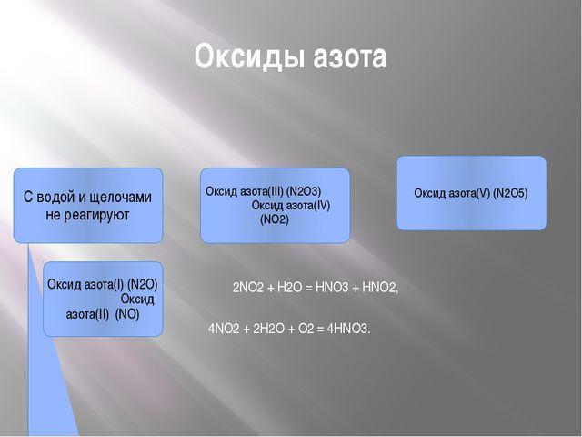 Оксиды азота 2NO2 + H2O = HNO3 + HNO2, 4NO2 + 2H2O + О2 = 4HNO3. С водой и ще...