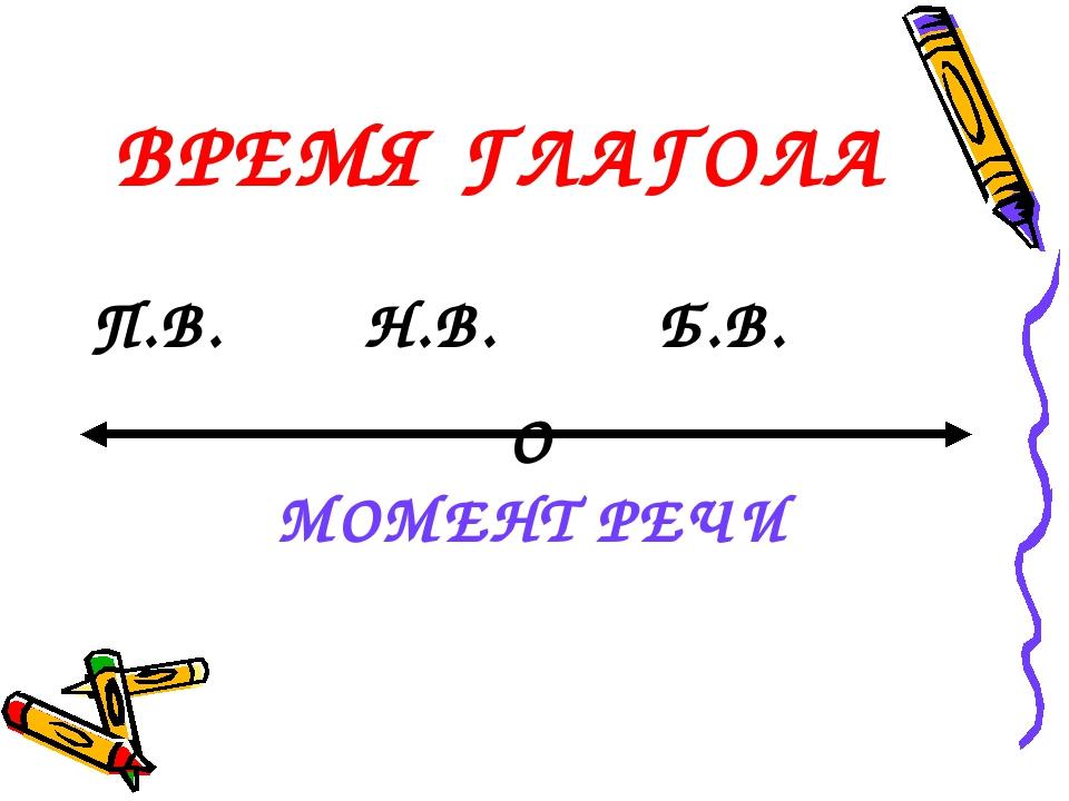 ВРЕМЯ ГЛАГОЛА П.В. Н.В. Б.В. О МОМЕНТ РЕЧИ
