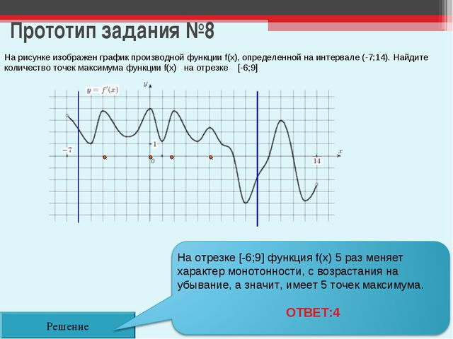 Прототип задания №8 Решение На рисунке изображен график производной функции f...