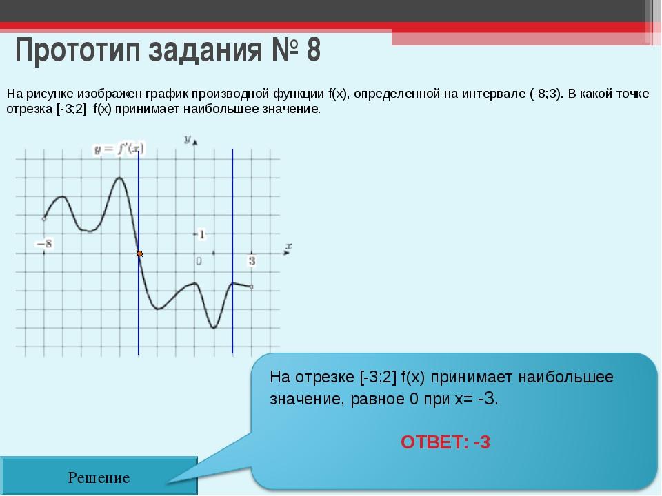 Прототип задания № 8 На рисунке изображен график производной функции f(x), оп...