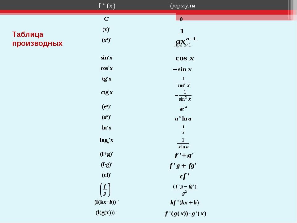 Таблица производных f ' (x)формулы С' (x)' (xa)' при a≠1 sin'x сos'x tg...