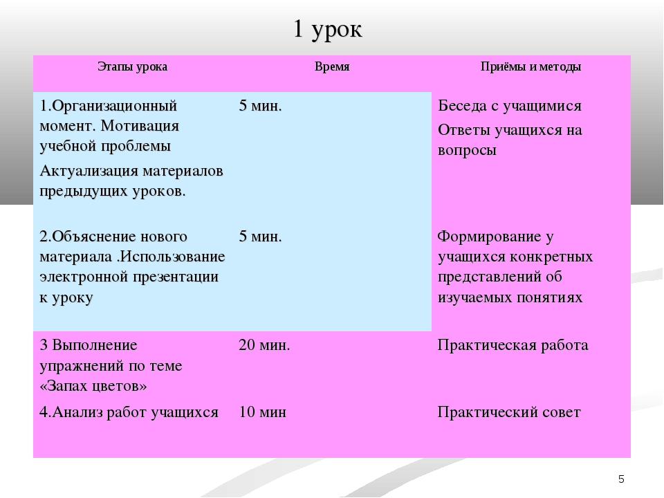 * 1 урок Этапы урокаВремяПриёмы и методы 1.Организационный момент. Мотиваци...