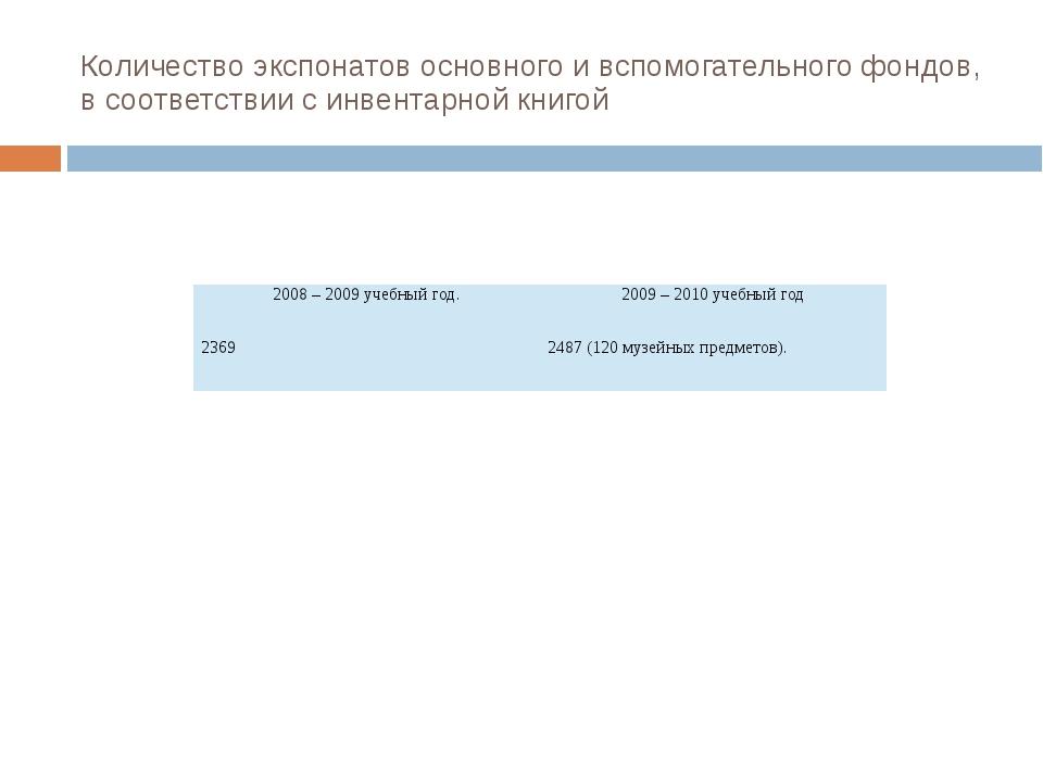 Количество экспонатов основного и вспомогательного фондов, в соответствии с и...