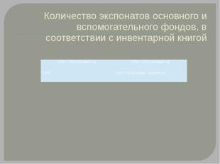 Количество экспонатов основного и вспомогательного фондов, в соответствии с и