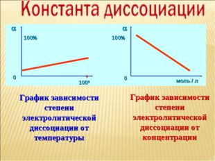 График зависимости степени электролитической диссоциации от температуры Графи