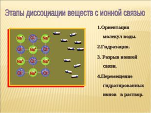 1.Ориентация молекул воды. 2.Гидратация. 3. Разрыв ионной связи. 4.Перемещени