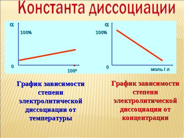 График зависимости степени электролитической диссоциации от температуры Графи...