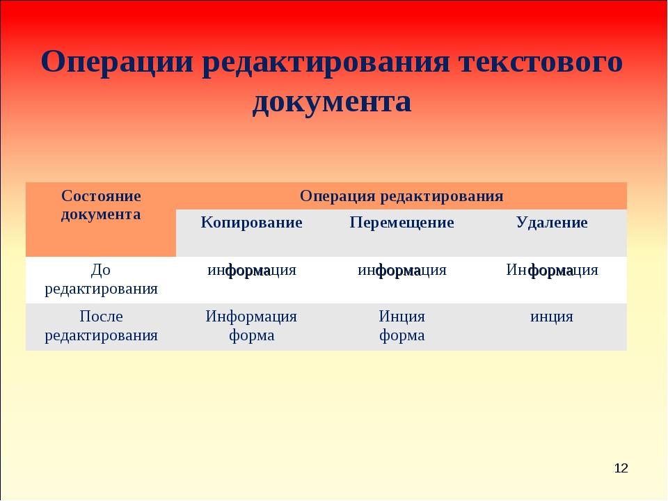 * Операции редактирования текстового документа Состояние документаОперация р...