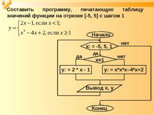 нет да Составить программу, печатающую таблицу значений функции на отрезке [-