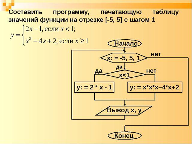 нет да Составить программу, печатающую таблицу значений функции на отрезке [-...