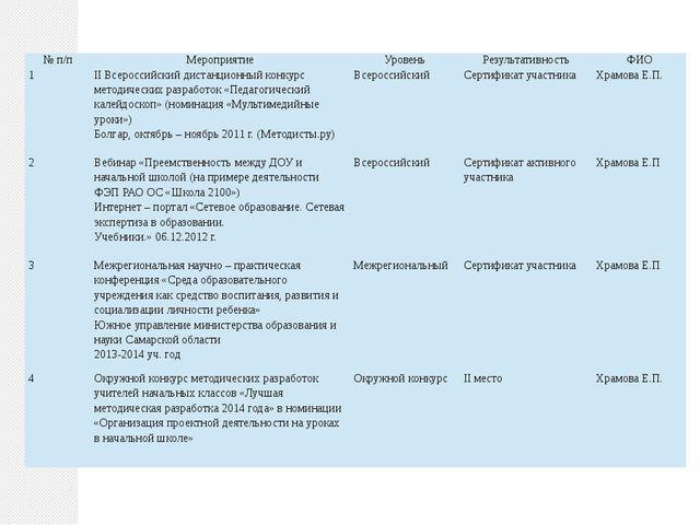 № п/п Мероприятие Уровень Результативность ФИО 1 II Всероссийский дистанционн...
