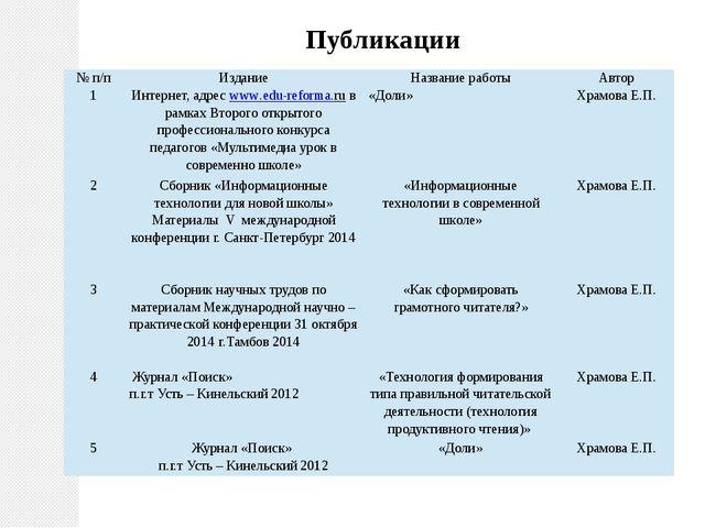 Публикации № п/п Издание Название работы Автор 1 Интернет, адресwww.edu-refor...