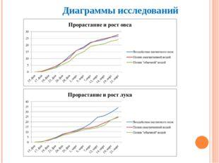 Диаграммы исследований